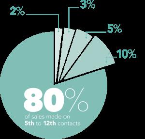 Contact vs sales stats